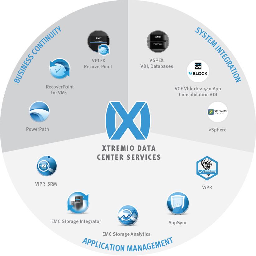 emc-ecosystem-itegration