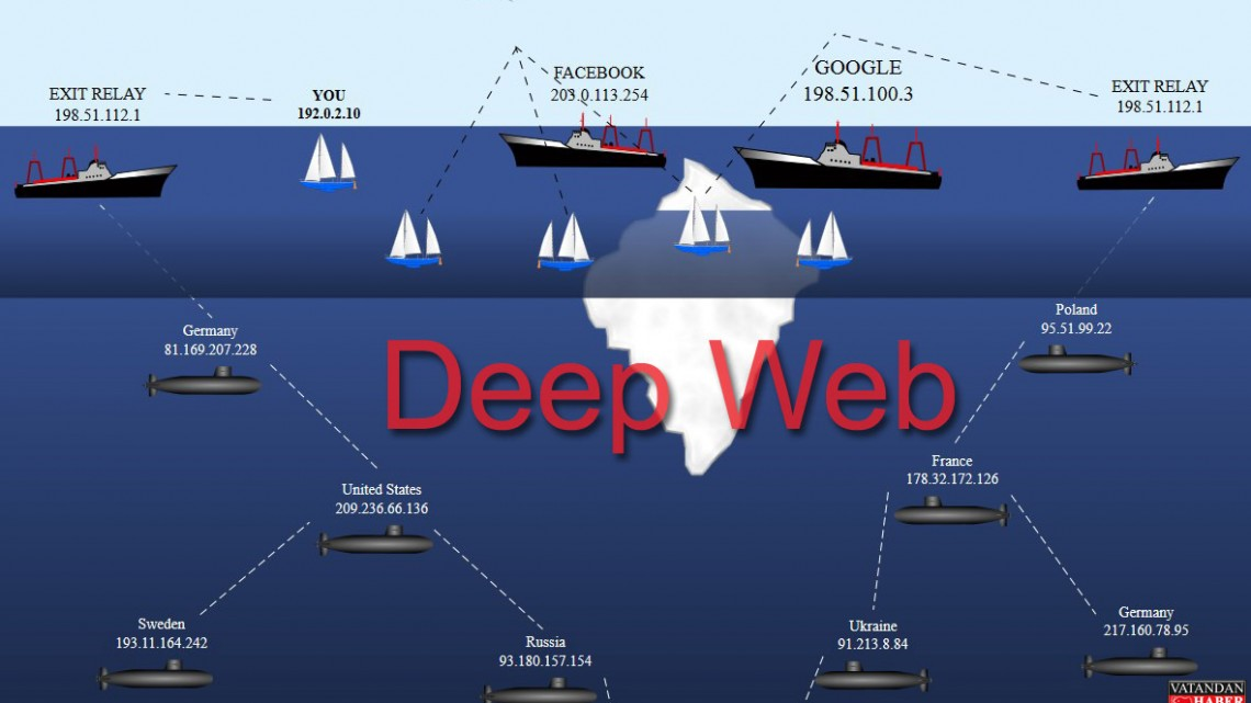 deep-web copy
